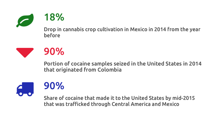 Weekly Chart Drug Production And Eradication In Latin America