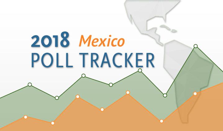 poll tracker mexico s 2018 presidential election as coa