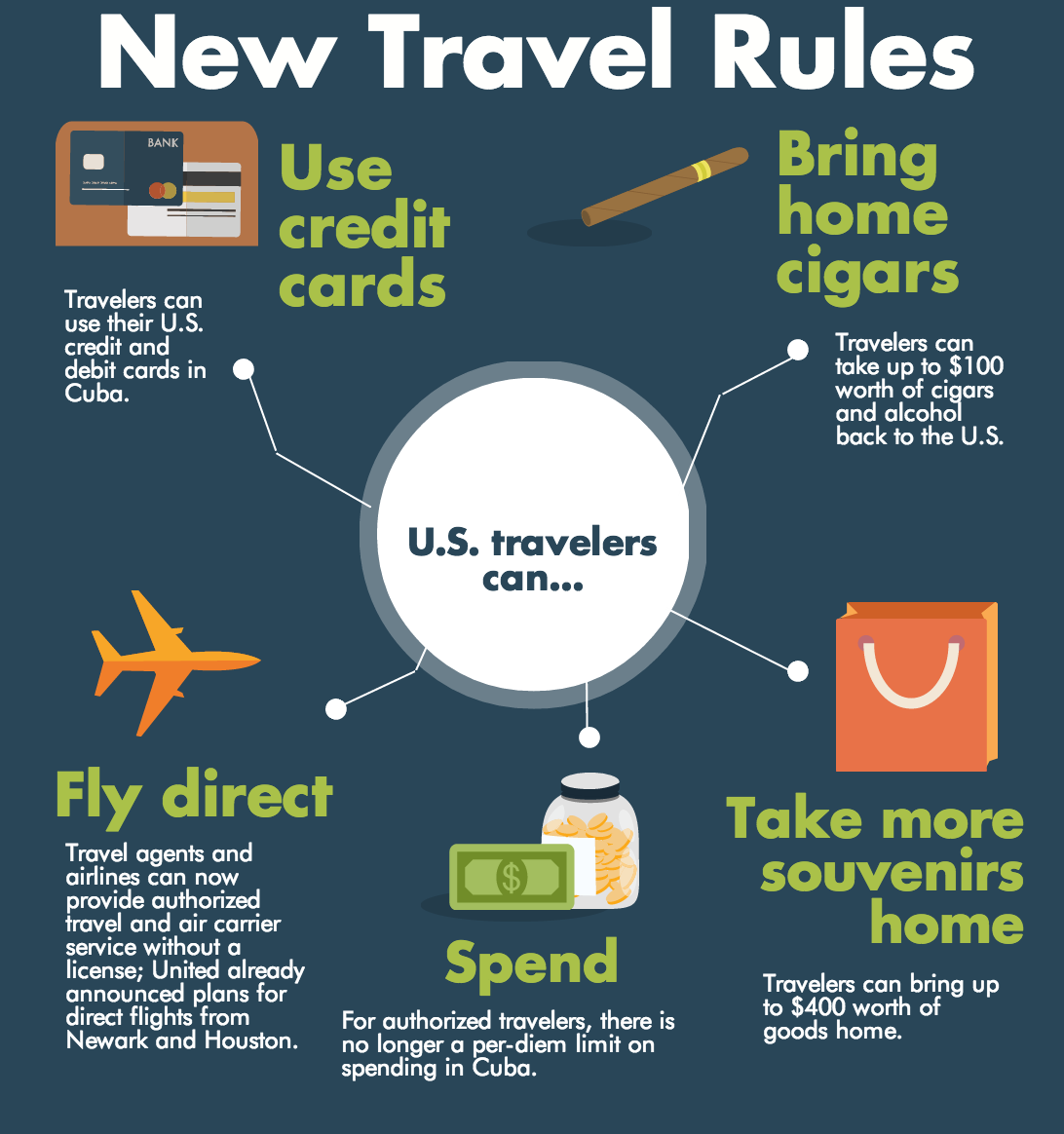 Infographic Understand The New U S Travel Rules On Cuba